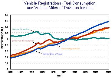 VMT, fuel, registrations