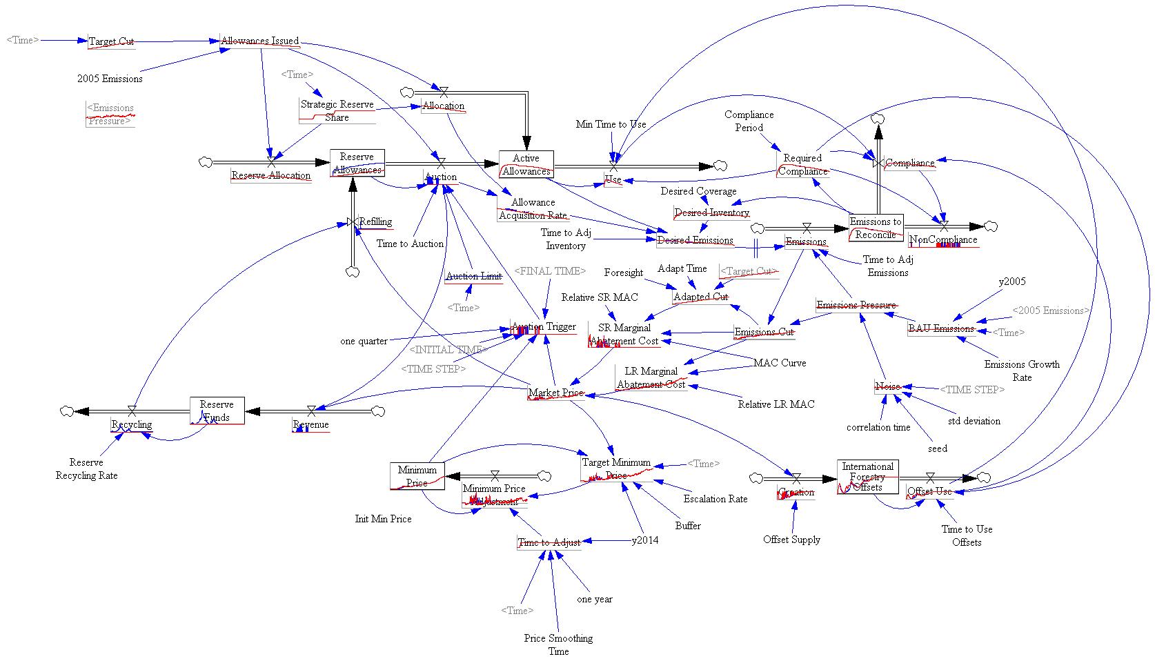 Strategic reserve structure