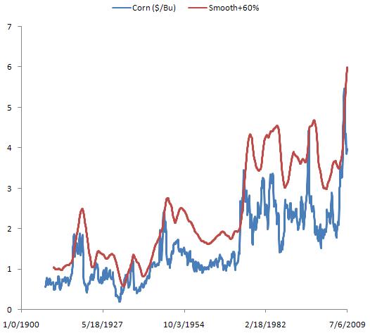 Corn price & reserve cap