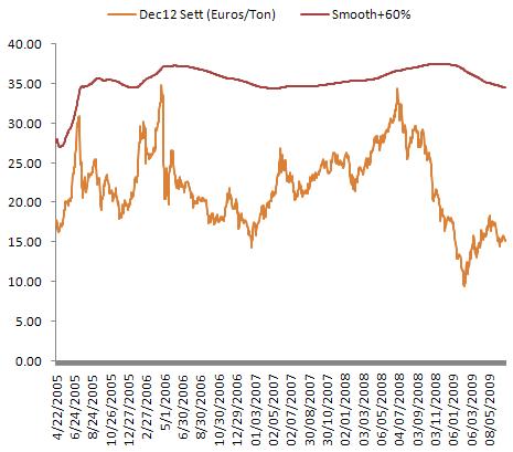 EUA Dec 12 futures & reserve price trigger