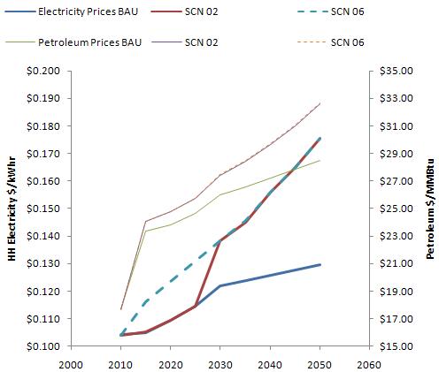 Waxman-Markey electricity & petroleum prices