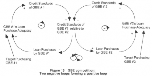 Fig 15 - GBE competition