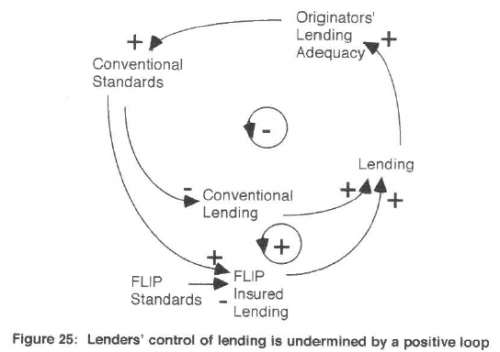 Fig 25 - FLIP expansion and lenders' control
