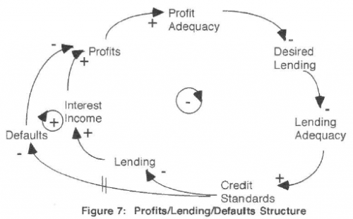 Figure 7 - profit-lending-default spiral