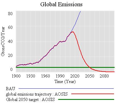 AOSIS global emissions