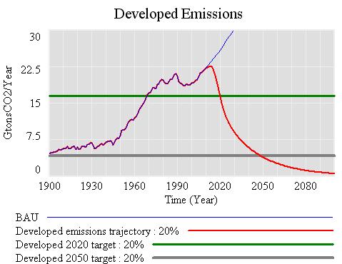 Developed -20% below 1990 in 2020