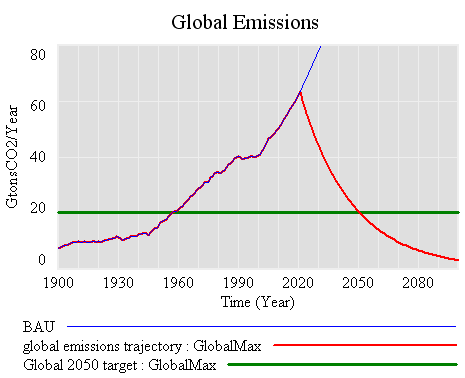 Global maximum emissions trajectory