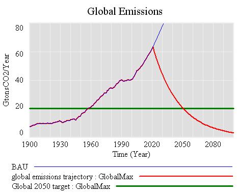 Global maximum emissions trajectory