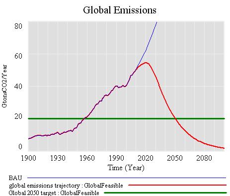 Global practical trajectory