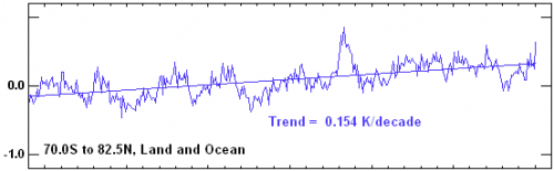 Satellite tropospheric temperature, RSS