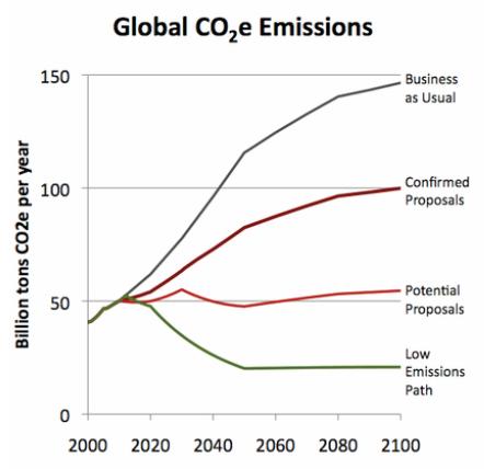 climatescoreboardFeb10