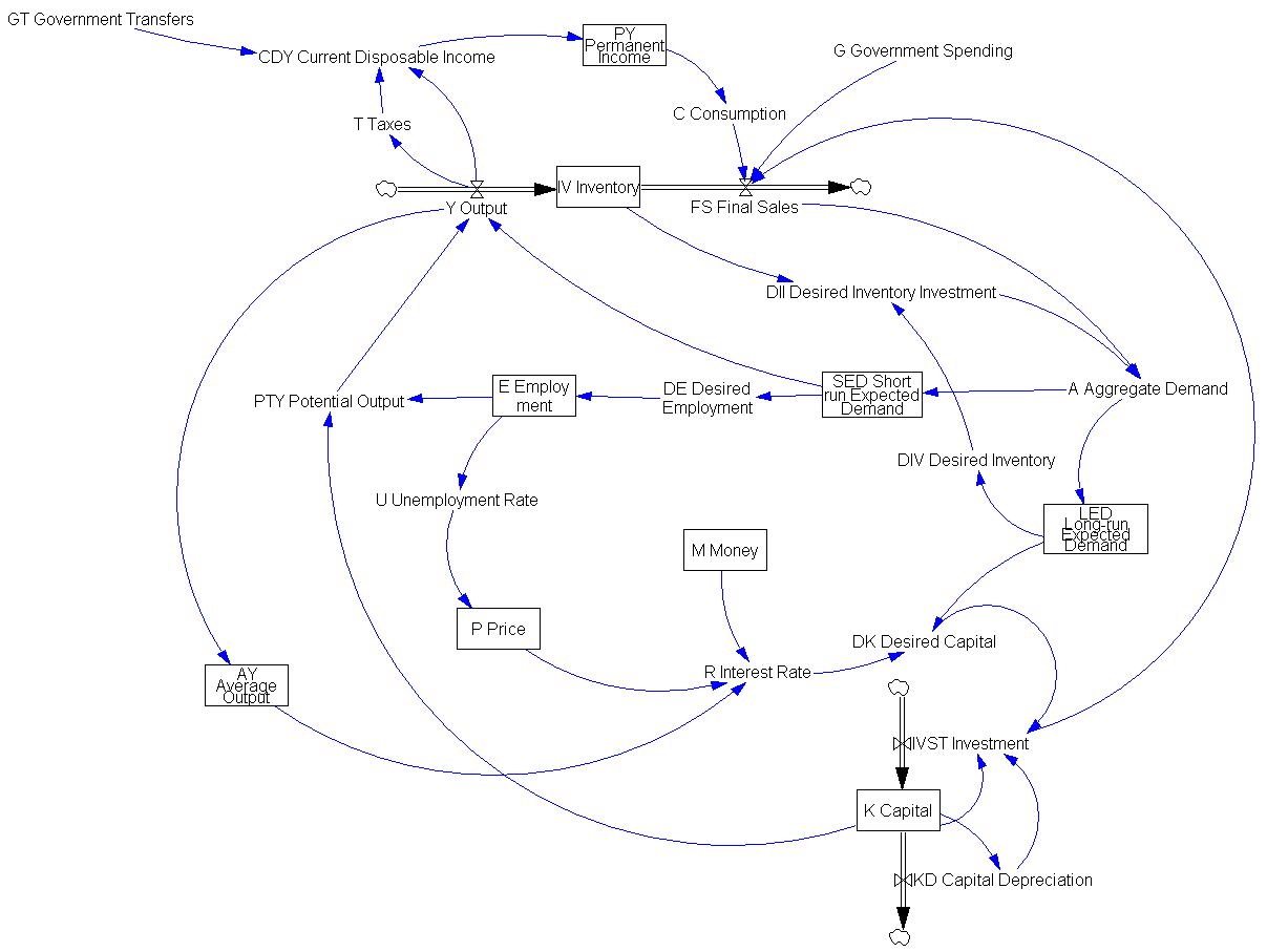 macroeconomic principles models and tools