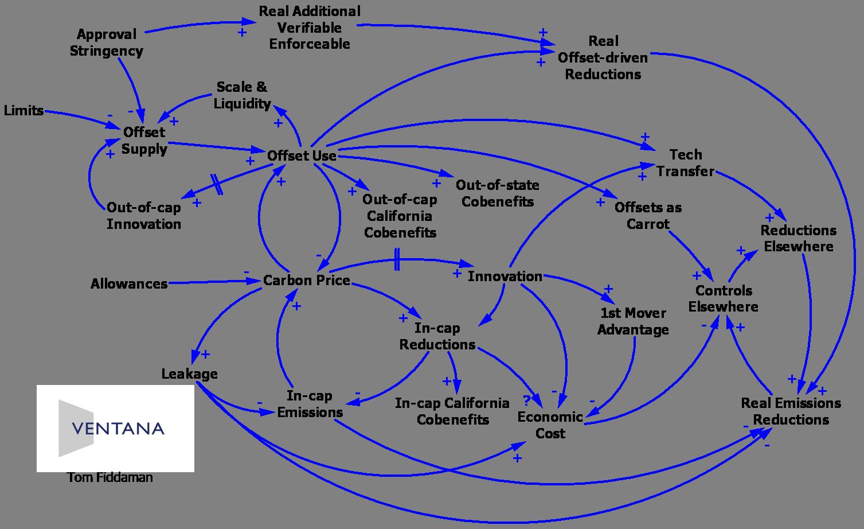 are causal loop diagrams useful? metasd LaGuardia Airport Diagram