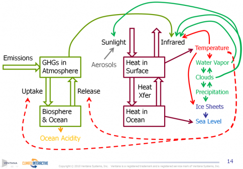 MT Climate Schematic