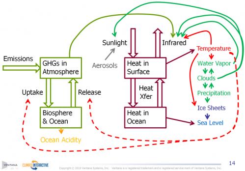 MT Climate Schematic