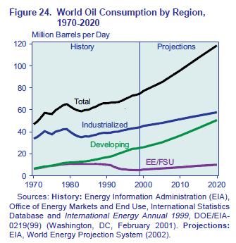 Oil - IEO 2002