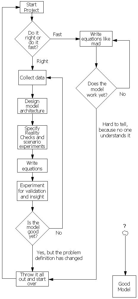 buildGoodModel
