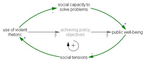 violence Social