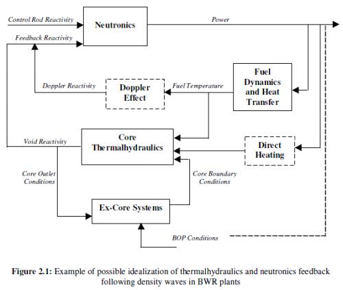 reactorblockdiagram
