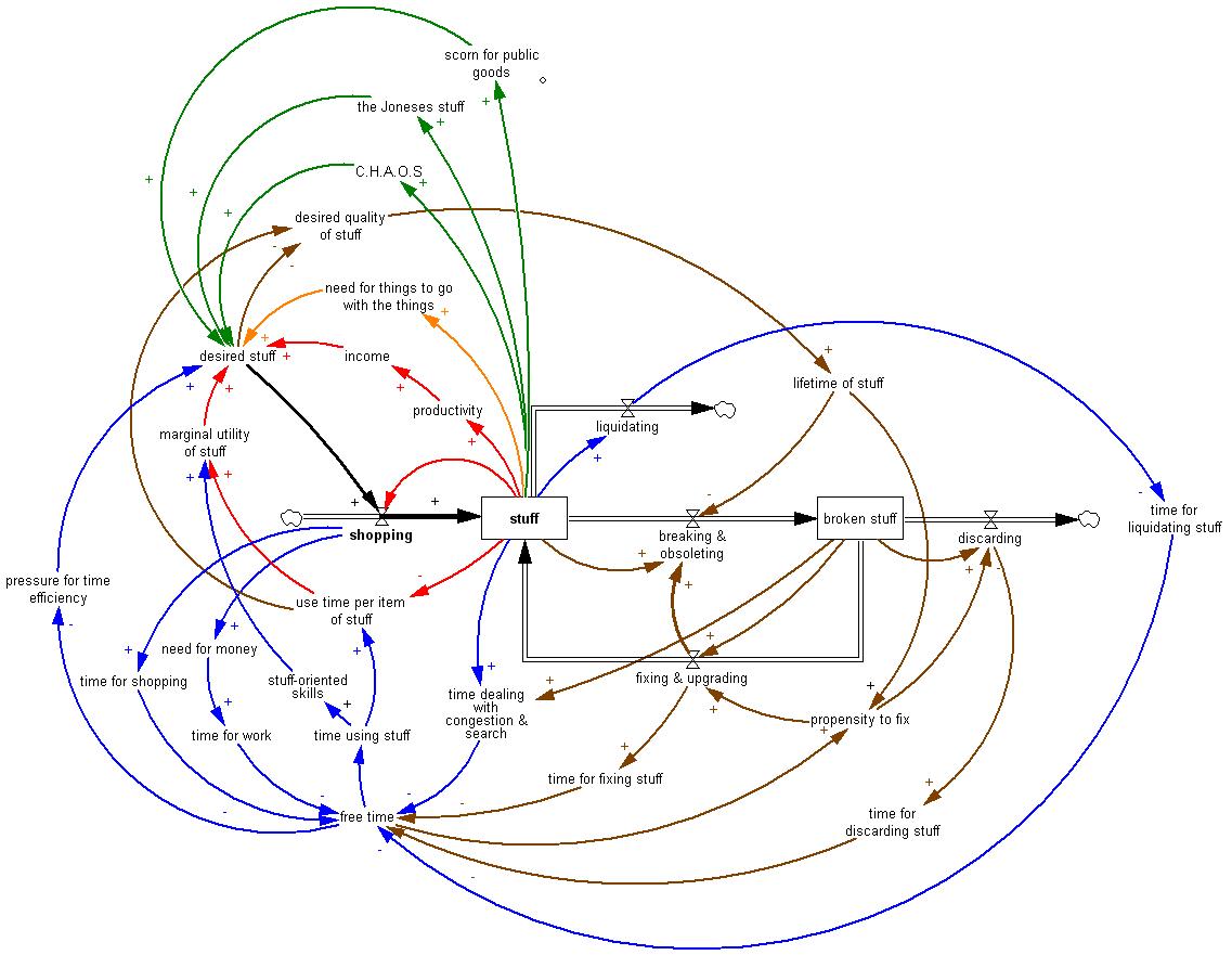 Causal Loop Diagram Archives