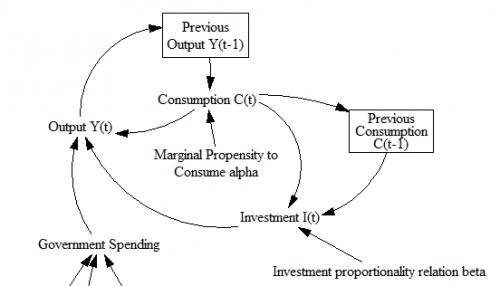 Samuelson multiplier-accelerator schematic