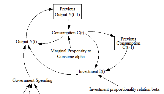 accelerator theory of investment pdf