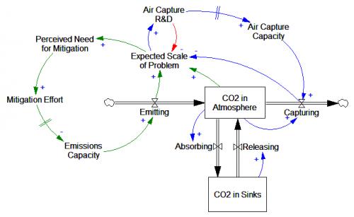 CO2moralHazard