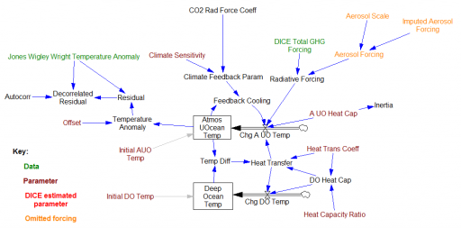 DICE Climate Sector